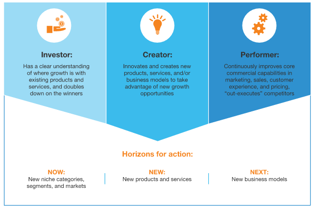 now-new-next-how-growth-champions-create-new-value-mckinsey-company